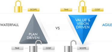 5 Lessons Learnt from working with Agile and Waterfall project methodologies